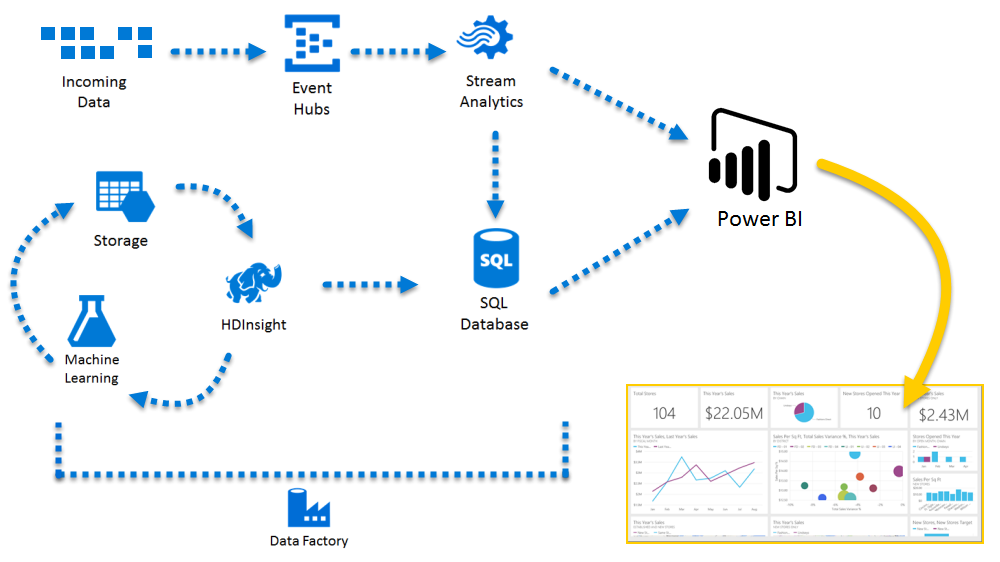 cloud computing within the Power BI Service platform